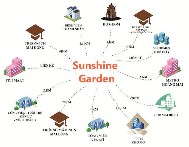 lien-ket-vung-chung-cu-sunshine-garden-palace