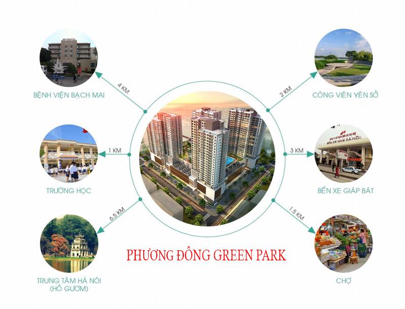 liên kết vùng phương đông green park fix