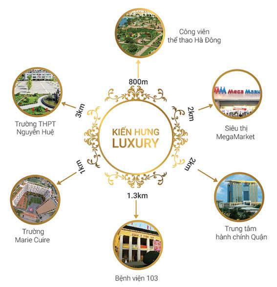 Kiến Hưng Luxury - tiện ích vùng